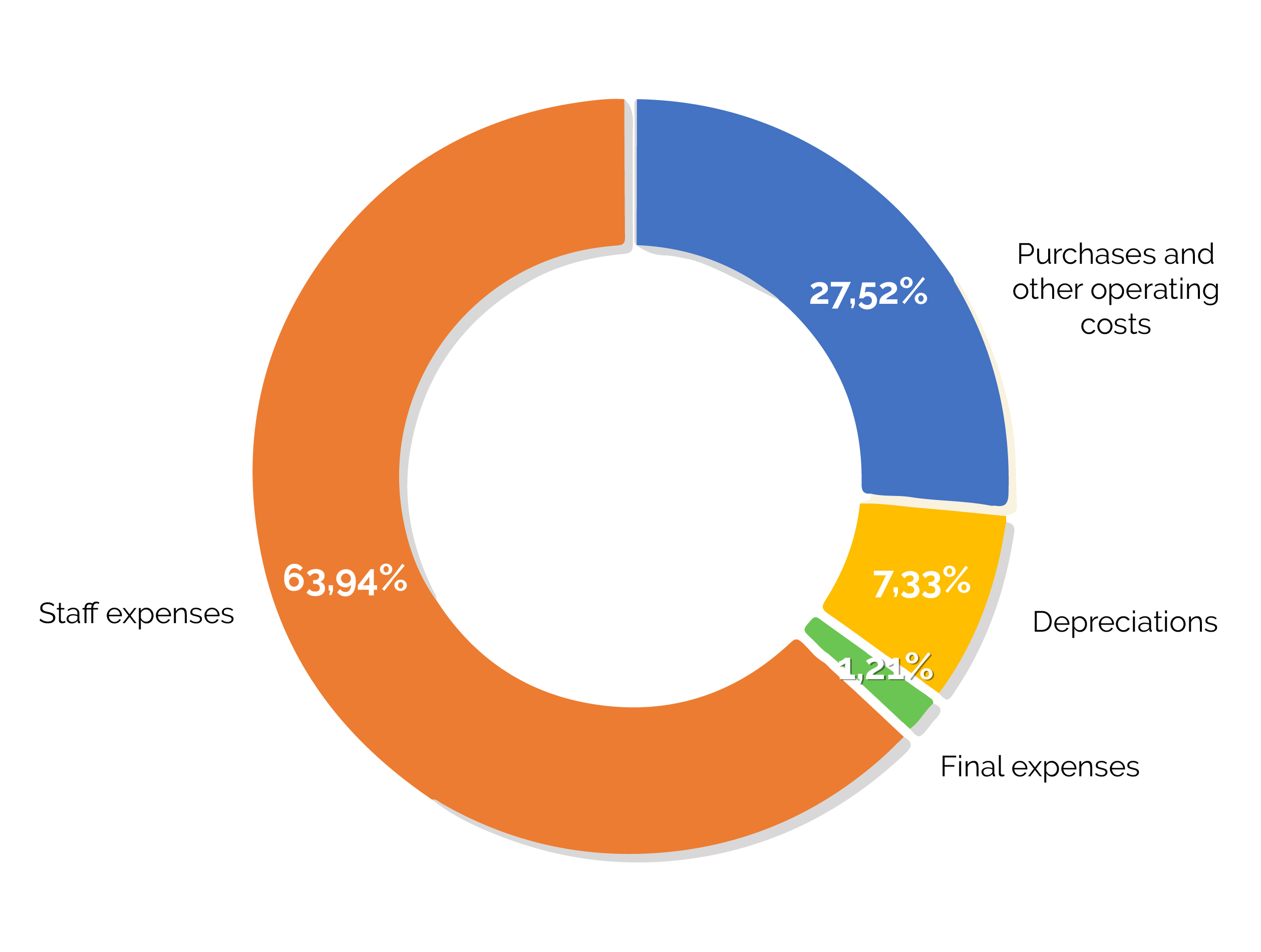 circle-chart-2019-expenditure